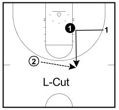 ... up Lane from Wing | BasketballDrills | basketbalová cvičení online